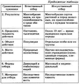 Таблица искусственный отбор капуста